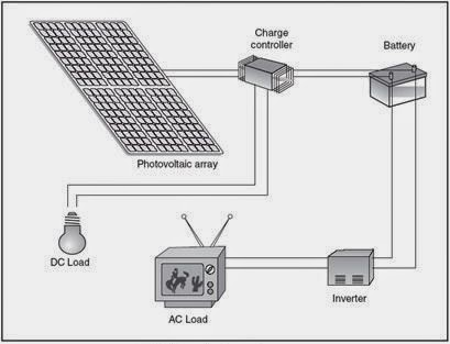 wiring diagram for solar panel regulator with 10 Watt Solar Panel on 5 Wire Alternator Wiring Diagram furthermore Southern Automotive 1y875 Regulator Wiring Diagram likewise Izole Flasor as well Off Grid Solar Wiring Diagram further Solar Power Panels.