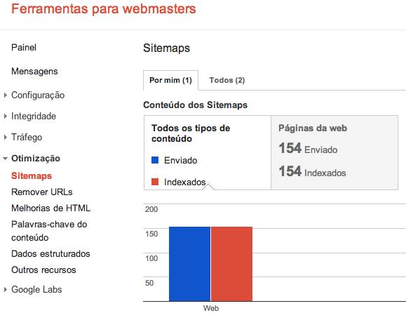 Como Indexar seu Post blog Rapidamente Com Google Ferramentas