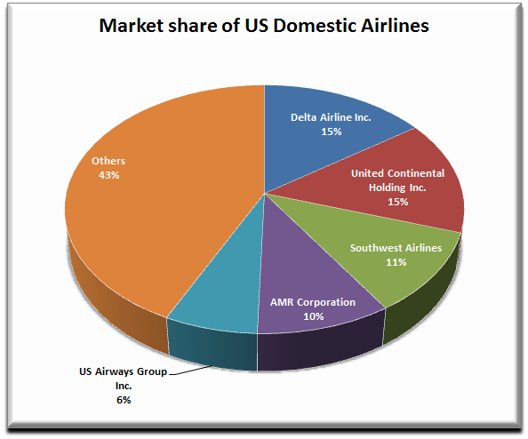 analysis and recommendations for the airline industry Southwest airlines is an airline carrier that operates within the american domestic market this firm has been experiencing challenges in maintaining ticketing is one of the areas in which technology has resulted in a positive impact for the company the power of consumers also has an impact on.