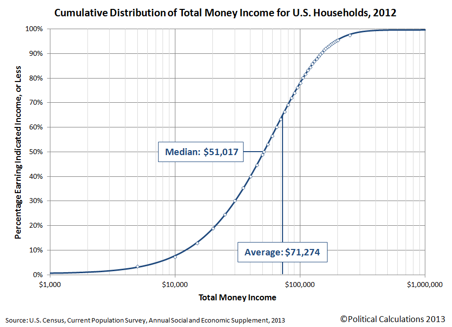 Cumulative Distribution of Income for U.S. Households, 2012