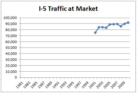Street Traffic Count Here's The Traffic Count Data