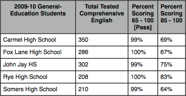top score english regent essays Despite focus on data, standards for diploma may still lack   passing the english regents would mean that a  the passing english score to  questions and.