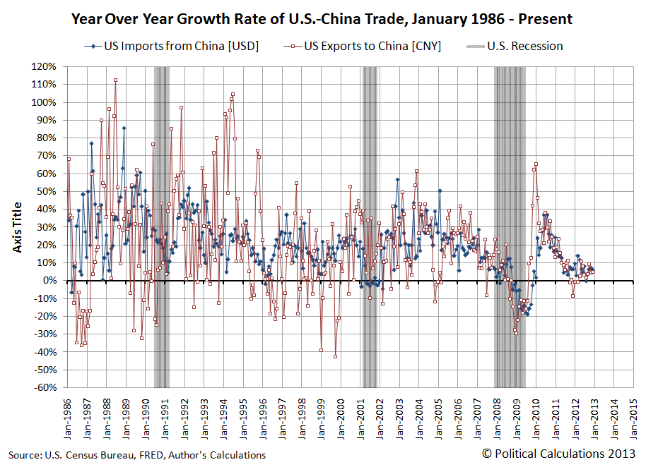 Year Over Year Growth Rate of U.S.-China Trade, January 1986 - December 2012