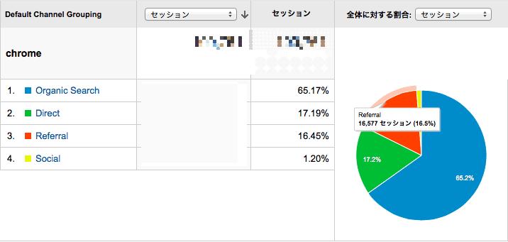 Chromeユーザの流入元
