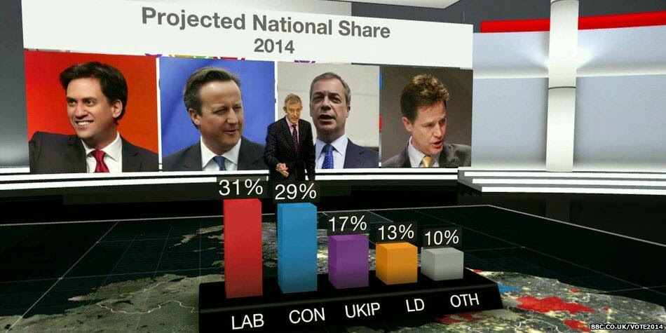 Labour 31%, Conservatives 29%, UKIP 17%, Lib Dems 13%, Others 10%