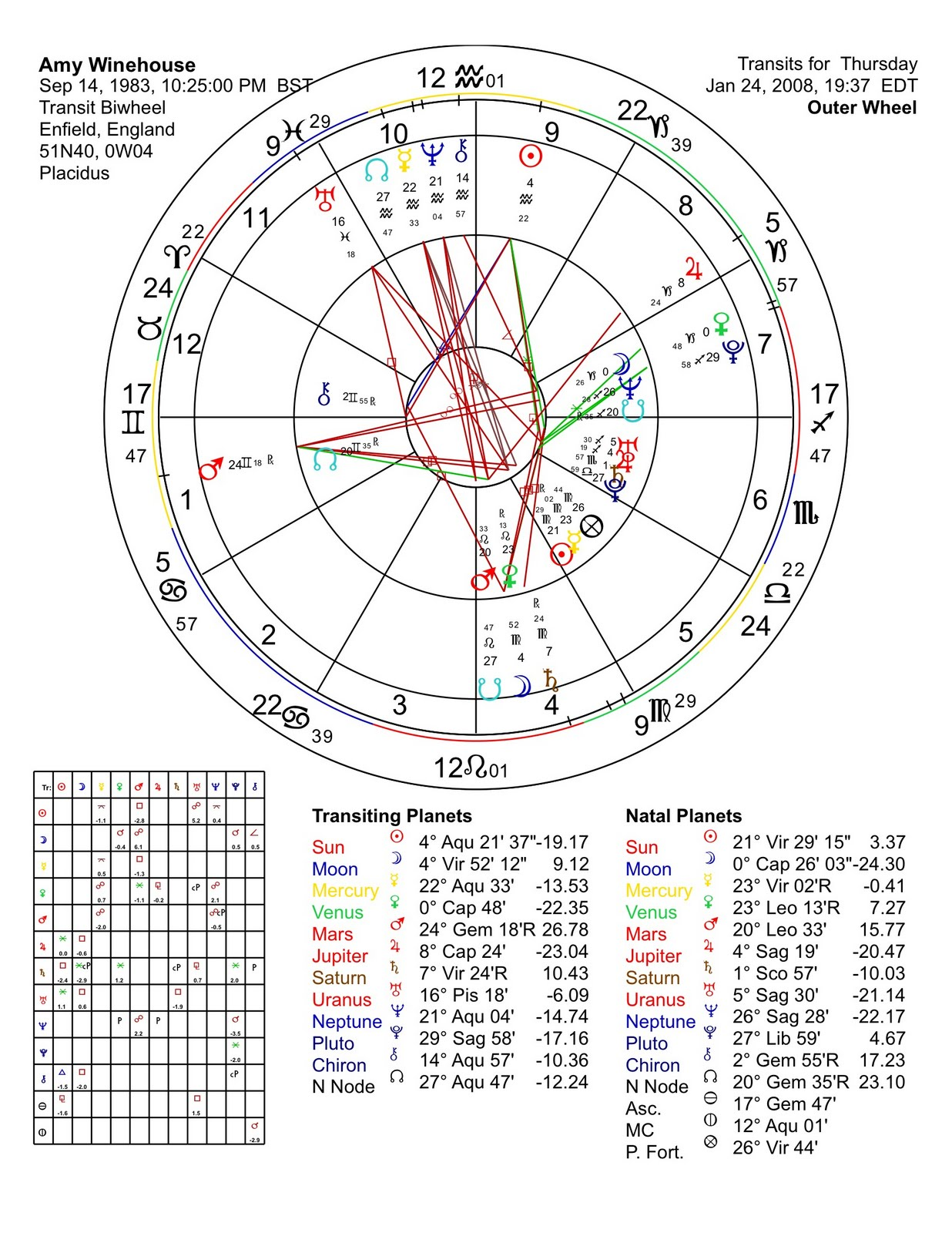 Amaizing journeys astrology amy winehouse shooting star amys chart for this day shows a snapshot of her natal charts leading planet mars transiting her 1st house of self nvjuhfo Images