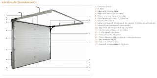 Конструкция секционных гаражных ворот Doorhan