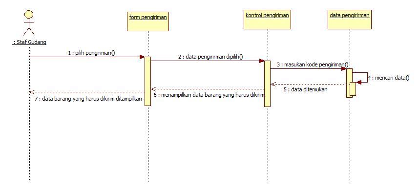 Tutorial kampus kumpulan tutorial squence diagram staf gudang cek data pengiriman ccuart Images