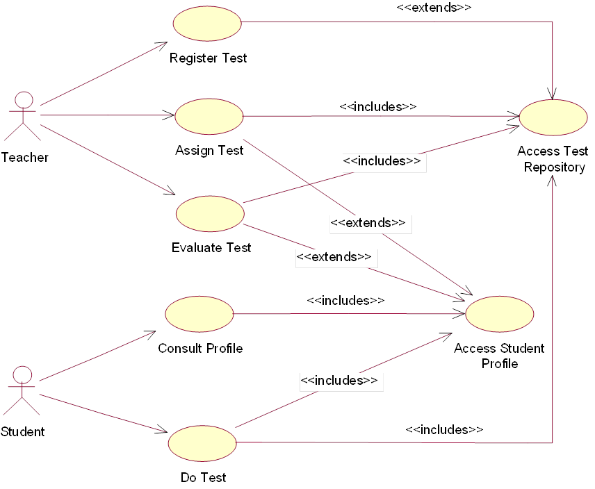 Contoh Use Case Diagram Adalah Gallery - How To Guide And