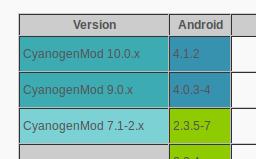 Nueva versión CM10 para la Hp Touchpad, android 4.1.2 en touchpad