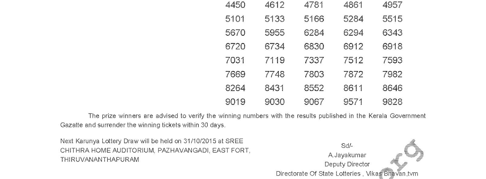 Karunya Lottery KR 212 Result 24-10-2015
