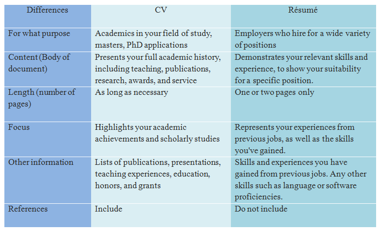 Resume Cv Difference