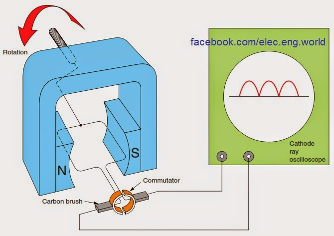 how to make a simple dynamo generator