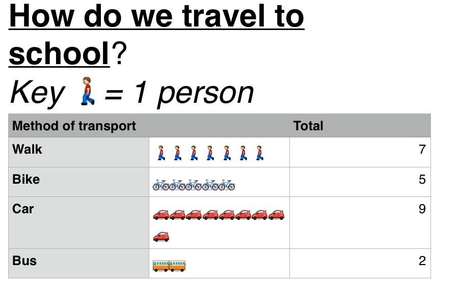 Mr P's ICT blog - Tech to raise standards!: Utilising the Emoji ...