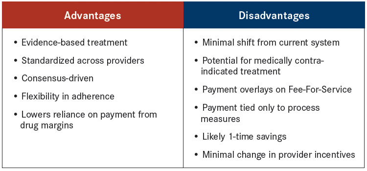 advantages and disadvantages of modern medicine