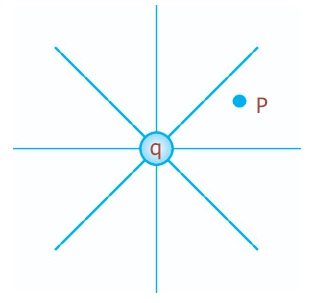 Medan listrik mengelilingi setiap muatan, P adalah titik sembarang