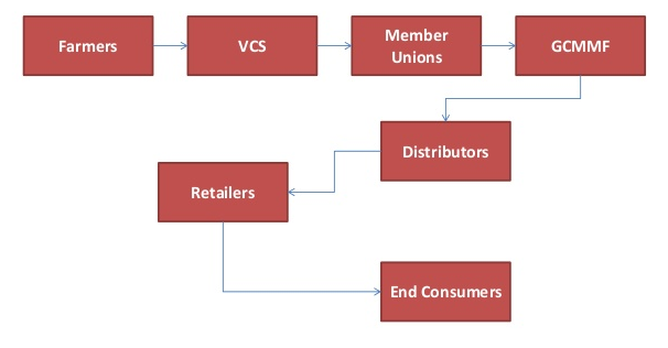 supply chain management of hero cycle