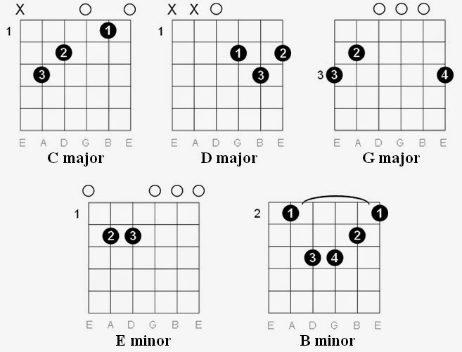 Easy Guitar Tabs: Easy Guitar Tabs: Coldplay