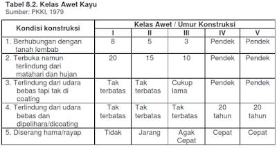 Tabel kelas awet kayu