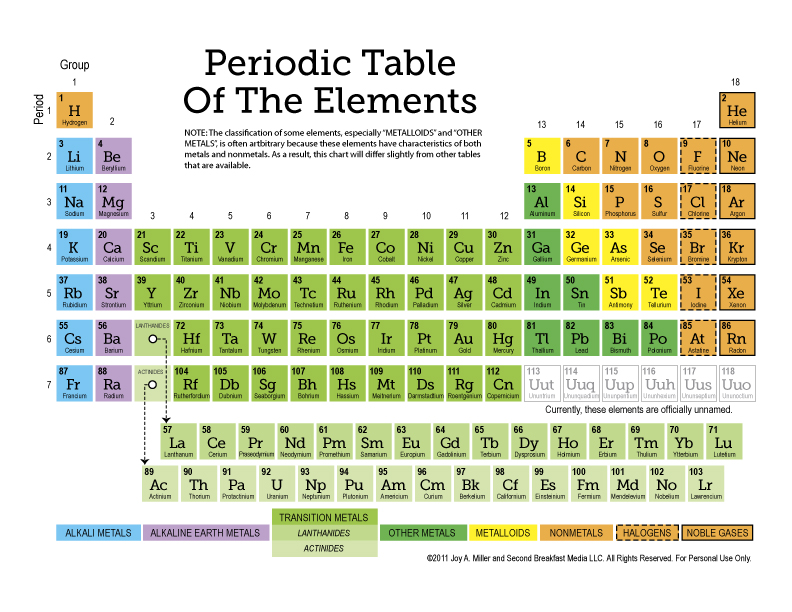 Impeccable image in printable periodical table