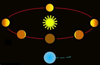 Teoría geocéntrica: modelo Tycho Brahe-Sungenis-Gorostizaga Fases_v1