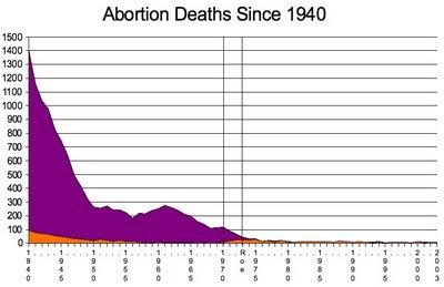 external image Abortion+Deaths+Since+1940.jpg