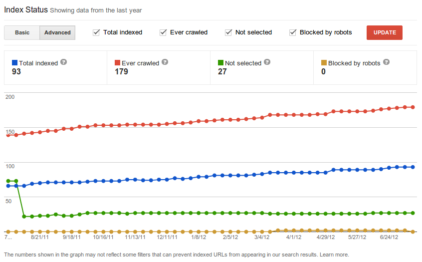 Googland dev: Gd Behold Google index secrets, revealed!