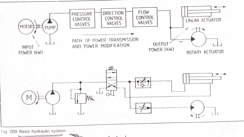 Simple Hydraulic Circuit Diagram Basic Hydraulics 1429x804