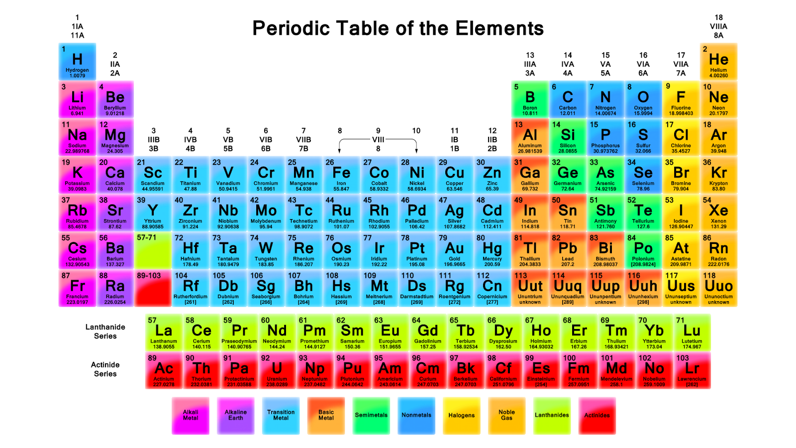 Mrs kettner 39 s science class 2013 11 10 for 118 periodic table
