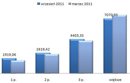 ceny wynajmu mieszkań Żoliborz Warszawa, czteropokojowe i większe mieszkania