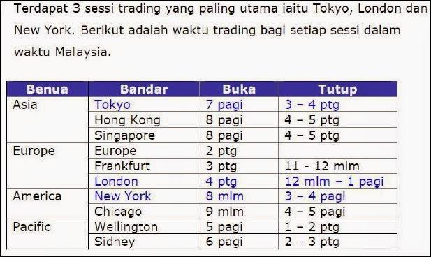Malaysia forex trade лучшие из лучших советники forex