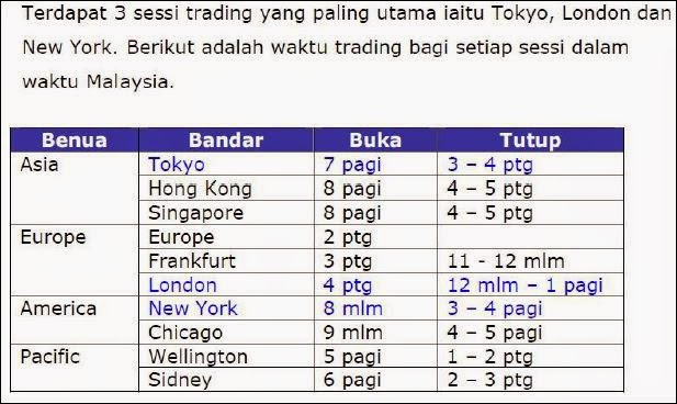 Forex trading session in malaysia malvernweather Image collections