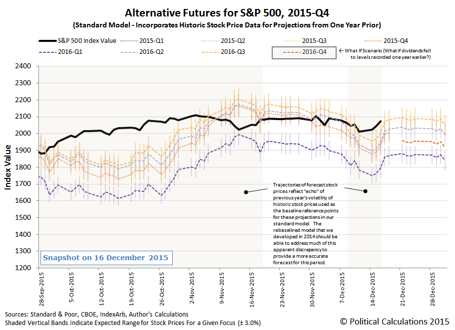 Alternative Futures - S&P 500 - 2015Q4 - Standard Model - Snapshot on 2016-12-16