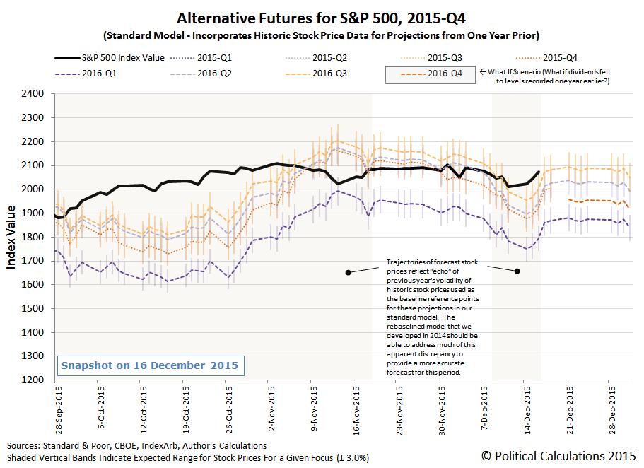 Alternative Futures - S&P 500 - 2015Q4 - Standard Model - Snapshot on 2016-12-16