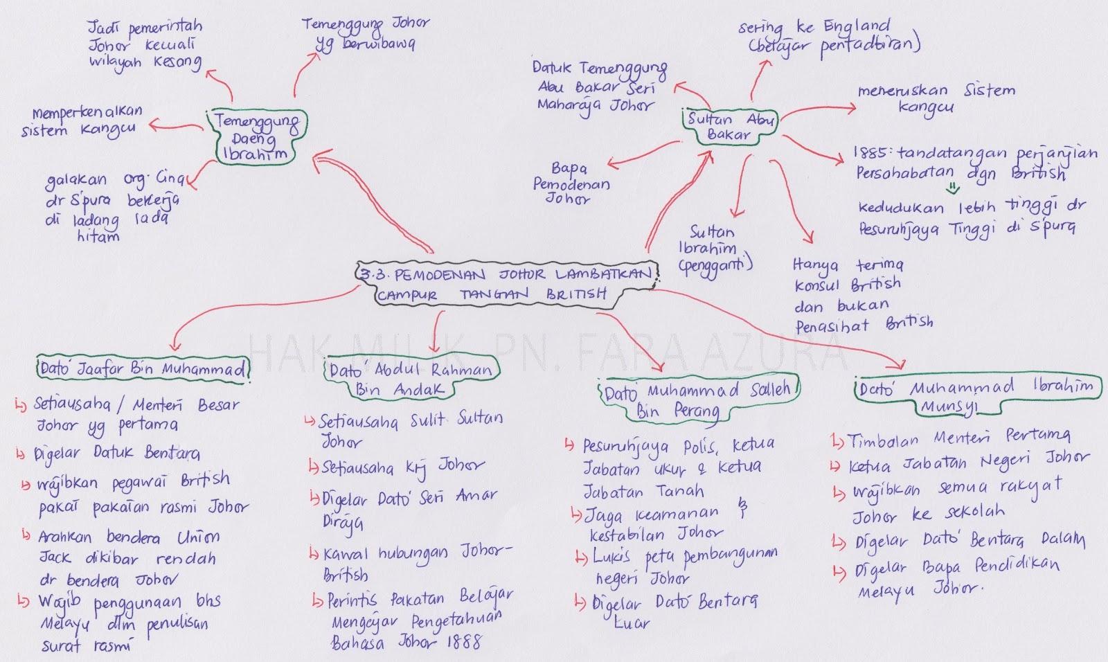 Peta Minda Ringkas Sejarah Tingkatan 3 Bab