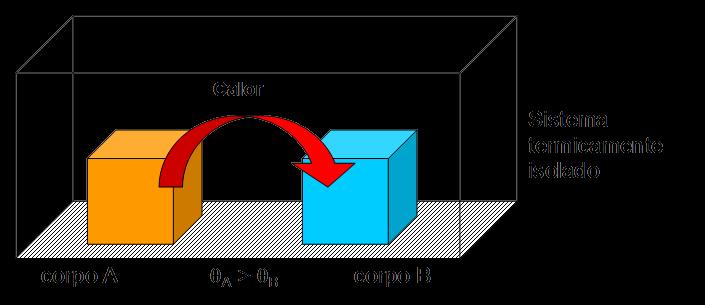 Equilibrio Termico Fisica Equil Brio t Rmico