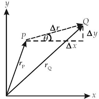 Perpindahan vektor Δ r menurut sumbu-x adalah sebesar Δ x dan menurut sumbu-y sebesar Δ y.