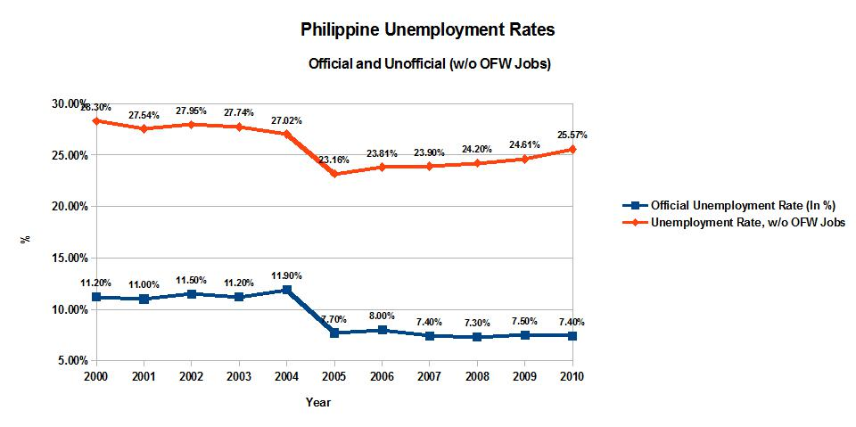 unemployment underemployment labor force in the philippines The size of the labor force as of july 2010 was 39 million  reduce the unemployment and underemployment rates arangkada philippines:.