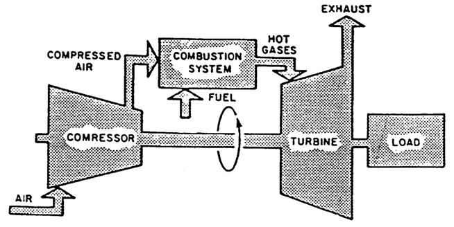 simple cycle gas turbine diagram technical wiring diagramgas turbine tutorials introduction to gas turbinessimple cycle gas turbine flow diagram