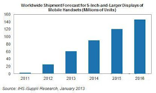 Smartphones large format Estimated sales of 60 million units 2013