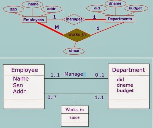 Belajar sama ubur ubur pink pertemuan 1 perbedaan erd dan contoh relasi pada erd dan class diagram ccuart Image collections