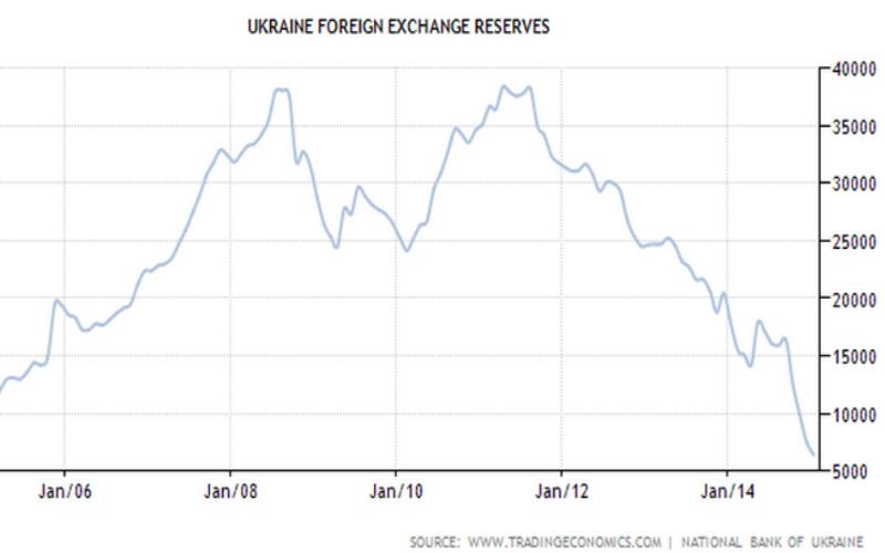Uk forex reserves