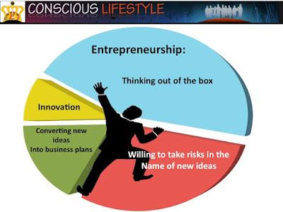 risks associated with entrepreneurship