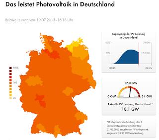 Aktuelle PV-Leistung in Deutschland