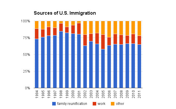 u s immigration policy is it too lenient essay Top 10 immigration friendly countries  how does saudi arabia feel about immigration saudi immigration policy has a firm hold on the  the us also has a large.