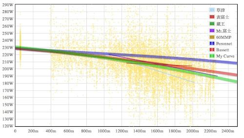 私個人の高地効果曲線1