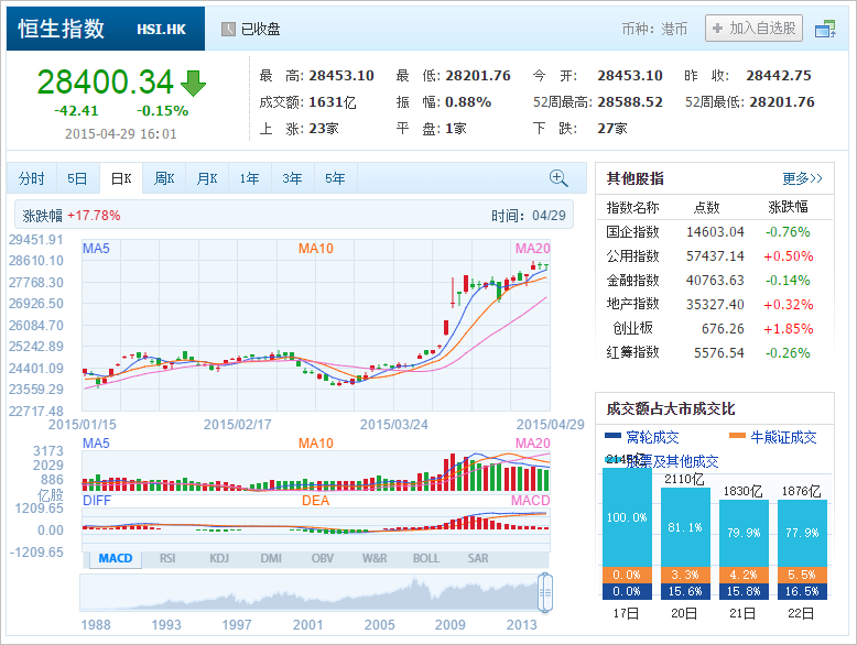 中国株コバンザメ投資 香港ハンセン指数20150429