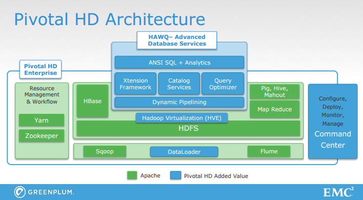 Virtual hiking hadoop summit and hadoop as a service for Hadoop 2 x architecture