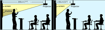 short throw DLP projector vs projector standart