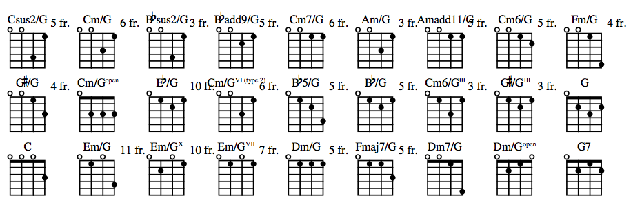 Ukulele : ukulele chords over the rainbow easy Ukulele Chords plus ...